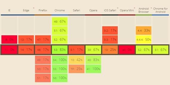 Web Component compatibility chart