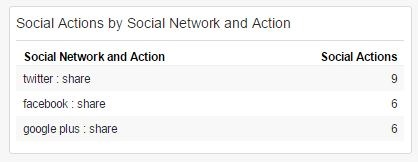 Social Actions by Social Network and Action Widget